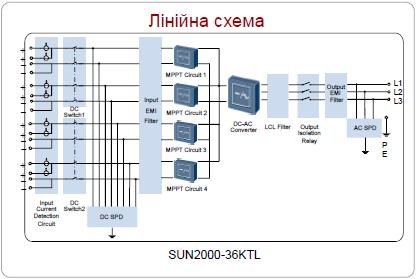 Сонячний інвертор Huawei SUN2000-36KTL